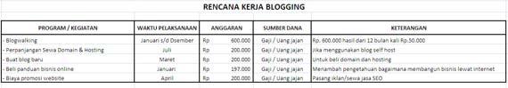 rencana kerja blogger RKA Blogger